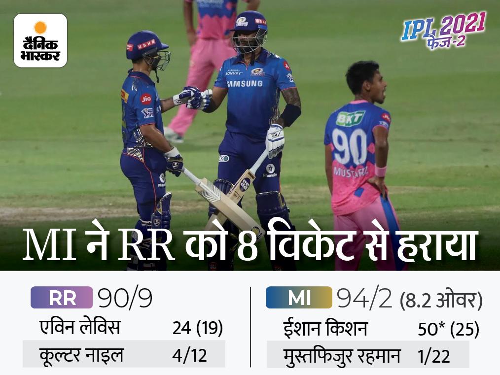 एकतरफा जीत के साथ मुंबई की प्लेऑफ की उम्मीद बरकरार; टॉप-4 की रेस से बाहर हुई RR IPL 2021,IPL 2021 - Dainik Bhaskar