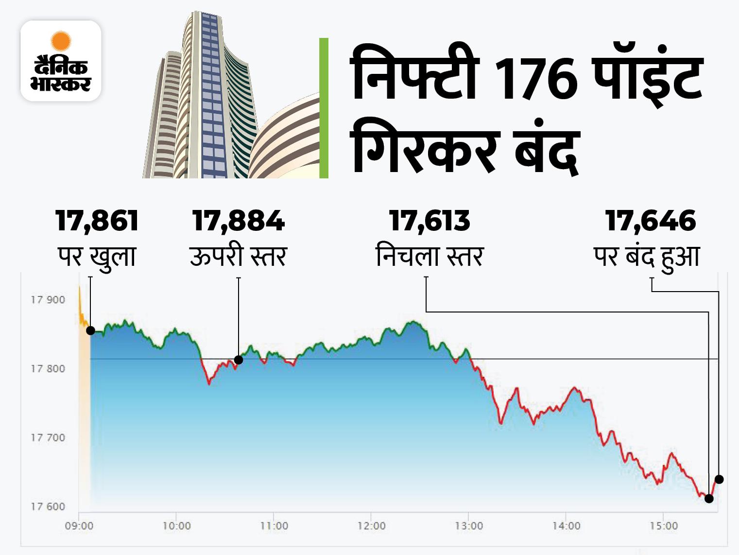 सेंसेक्स 555 पॉइंट टूटा, निफ्टी 17650 के नीचे बंद; मेटल, फार्मा शेयर्स पर दिखा दबाव|बिजनेस,Business - Dainik Bhaskar