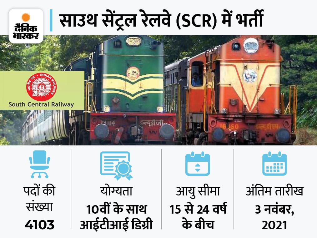 साउथ सेंट्रल रेलवे ने अप्रेंटिस के 4103 पदों पर निकाली भर्ती, कैंडिडेट्स के लिए 3 नवंबर 2021 है अप्लाई करने की आखिरी तारीख|करिअर,Career - Dainik Bhaskar