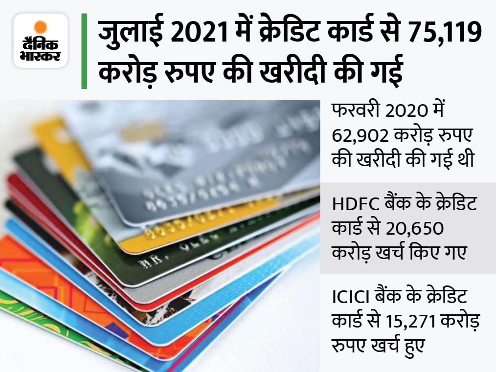 अगस्त में क्रेडिट कार्ड से ग्राहकों ने जमकर खर्च किया, 77,981 करोड़ रुपए की हुई खरीदारी|बिजनेस,Business - Dainik Bhaskar