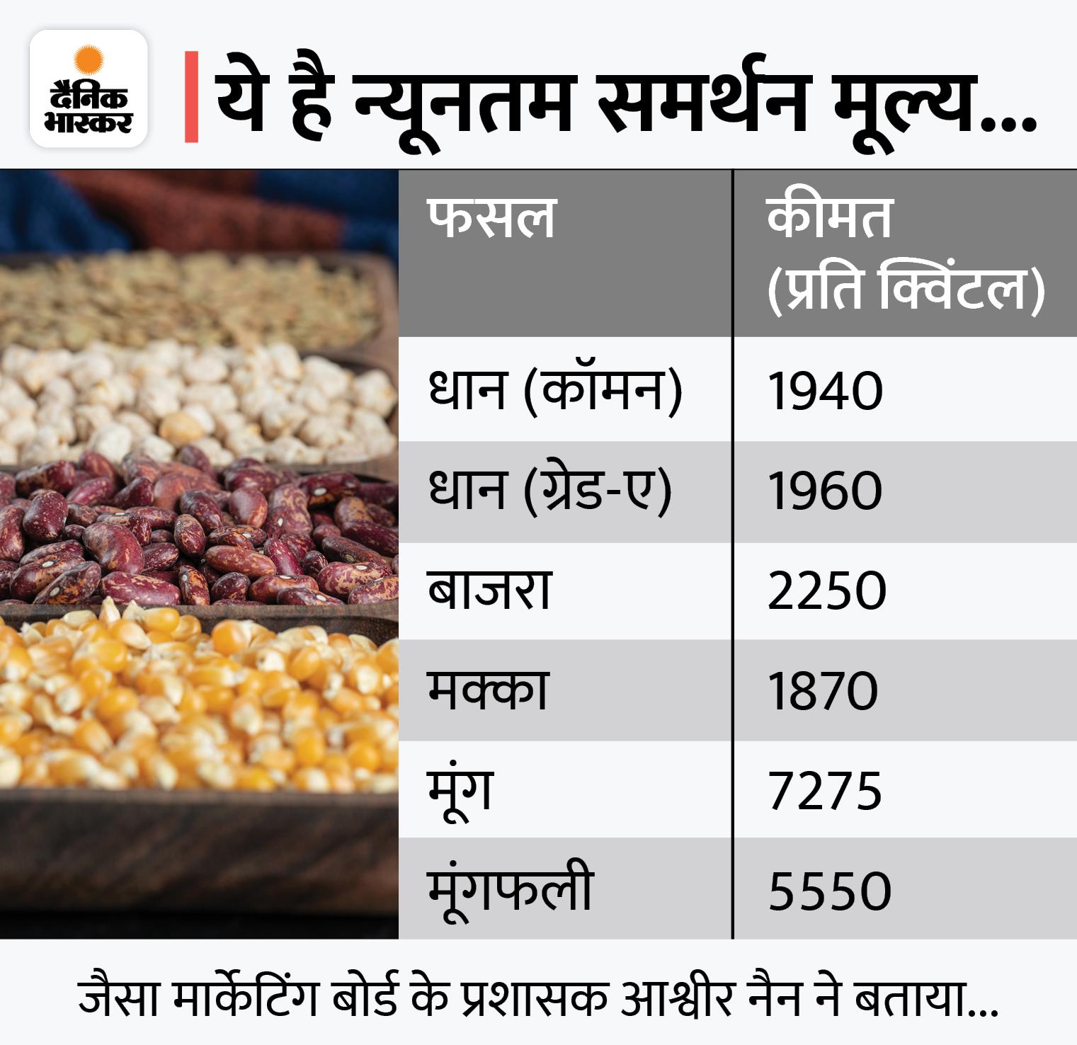 अब 30.80 क्विंटल प्रति एकड़ धान खरीदा जाएगा; विधायक-सांसदों का घेराव करने से पहले पूरी कर दी मांग|करनाल,Karnal - Dainik Bhaskar