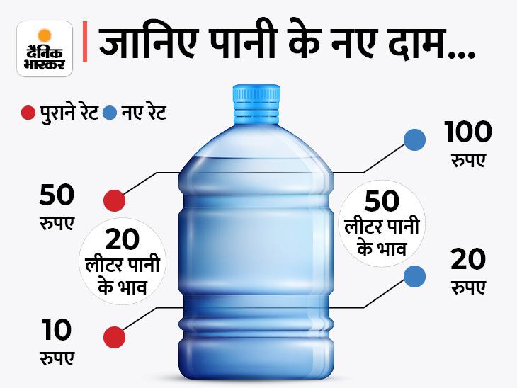 निगम ने छापेमारी की तो 2 हजार RO प्लांट संचालकों ने दोगुने कर दिए पानी के दाम, 5 लाख लोग खरीदते हैं पानी आगरा,Agra - Dainik Bhaskar
