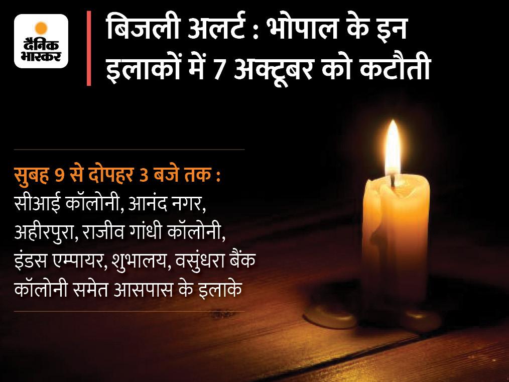 सीआई कॉलोनी, आनंद नगर, अहीरपुरा में सुबह 9 से दोपहर 3 बजे तक गुल रहेगी बिजली, राजीव गांधी कॉलोनी, इंडस एम्पायर में भी सप्लाई नहीं|भोपाल,Bhopal - Dainik Bhaskar