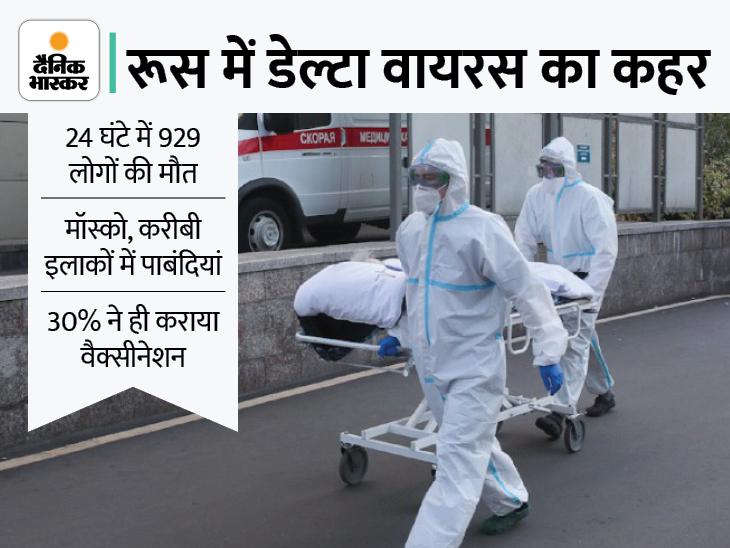 24 घंटे में कोरोना वायरस से 929 लोगों की मौत, मॉस्को और करीबी इलाकों में कुछ प्रतिबंध लगा दिए गए|विदेश,International - Dainik Bhaskar