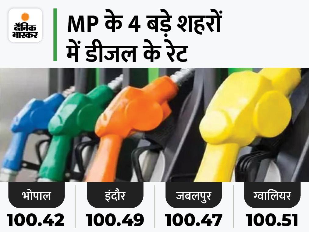 50 पैसे बढ़ने के बाद 100.42 रुपए में मिलेगा एक लीटर डीजल; प्रदेश के सभी जिलों में 100 रुपए के पार|मध्य प्रदेश,Madhya Pradesh - Dainik Bhaskar