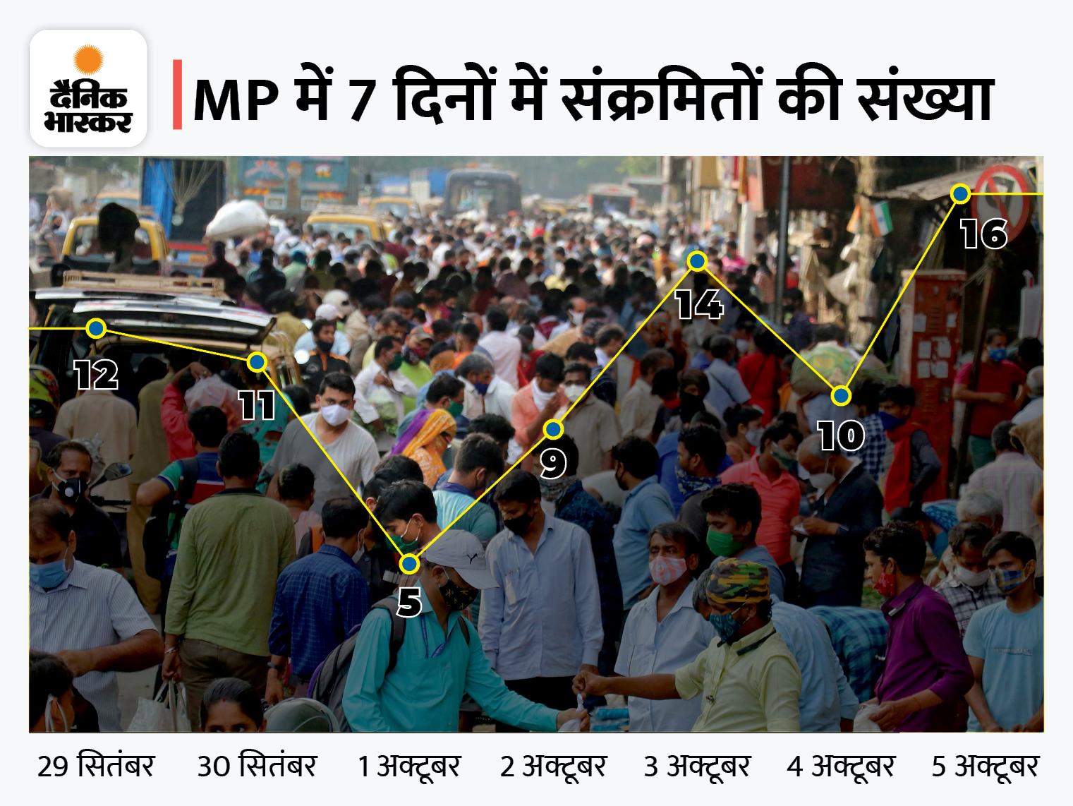 भोपाल में 3 महीने बाद 1 दिन में 11 पॉजिटिव मिले, एक बच्चा भी शामिल; इंदौर में 3 और जबलपुर में 2 संक्रमित|भोपाल,Bhopal - Dainik Bhaskar