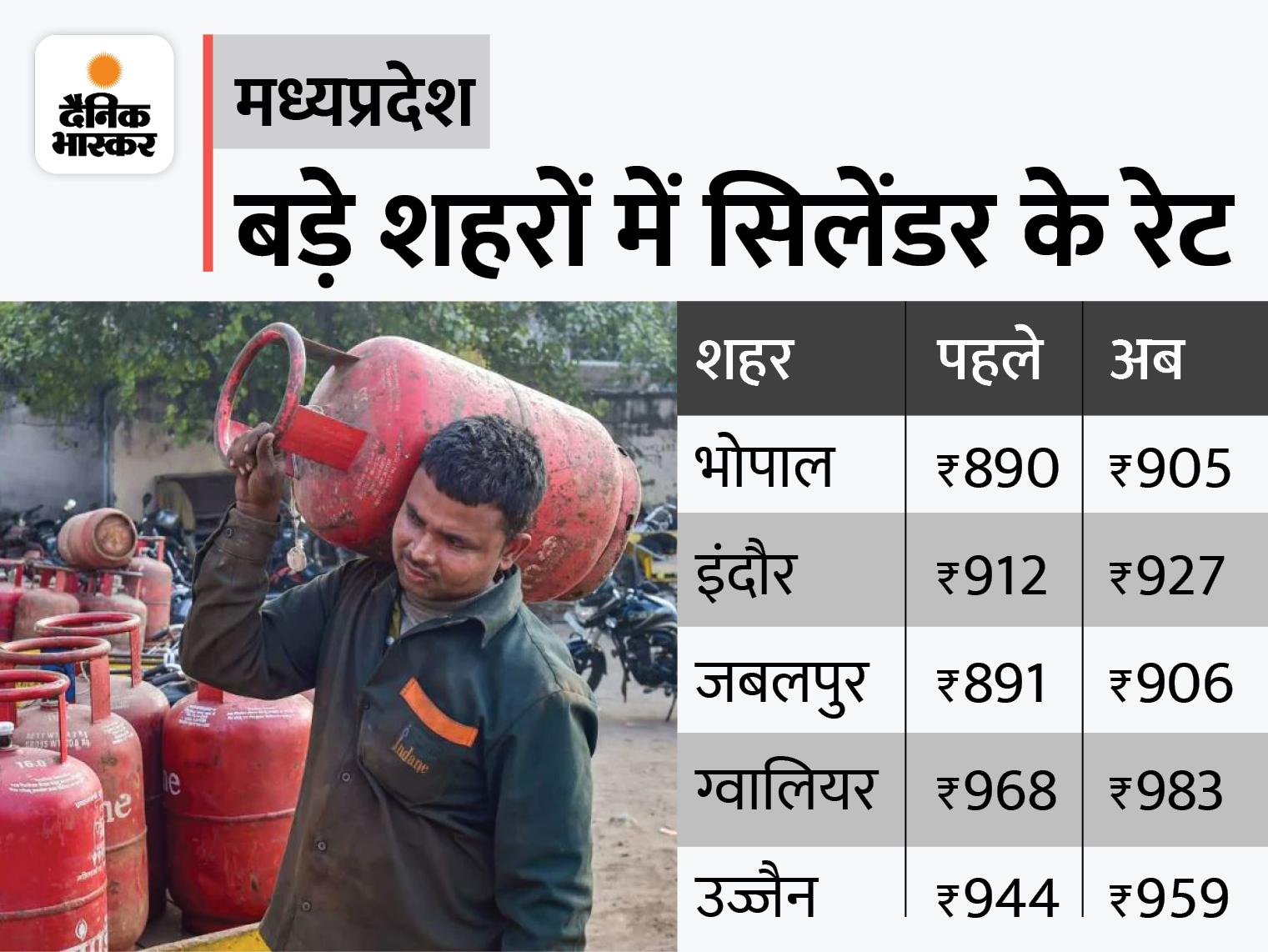 दिल्ली-मुंबई से महंगा सिलेंडर, भोपाल में 905 रुपए में मिलेगा, 10 महीने में 205 रुपए बढ़े; ग्वालियर, भिंड-मुरैना में सबसे महंगा|मध्य प्रदेश,Madhya Pradesh - Dainik Bhaskar