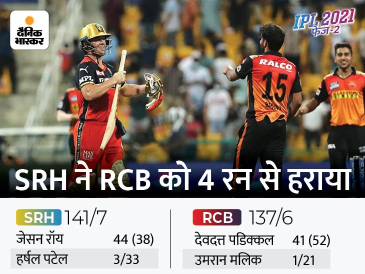 RCB के मुंह से हैदराबाद ने छीनी जीत, अंतिम ओवर में भुवनेश्वर कुमार ने पलटा मैच|IPL 2021,IPL 2021 - Dainik Bhaskar