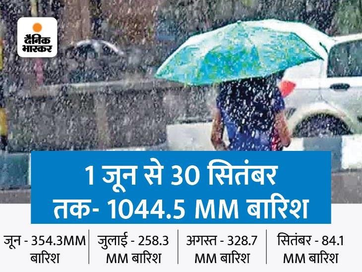 1 जून से 30 सितंबर तक हुई 3% अधिक बारिश, अभी से ही देर रात के तापमान में होने लगी गिरावट|पटना,Patna - Dainik Bhaskar