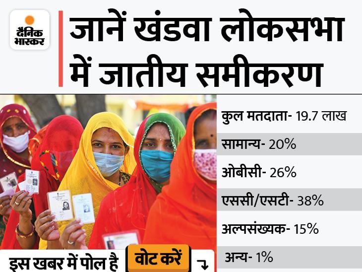 BJP ने ज्ञानेश्वर को टिकट देकर खेला OBC कार्ड; यहां 26% आबादी इसी वर्ग की, कांग्रेस से 15 साल बाद सामान्य वर्ग का कैंडिडेट मध्य प्रदेश,Madhya Pradesh - Dainik Bhaskar