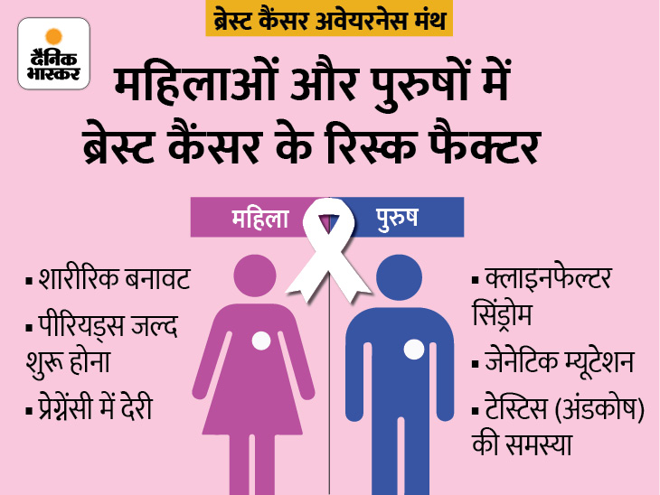 पुरुषों के जीन में बदलाव और महिलाओं का देरी से मां बनना भी ब्रेस्ट कैंसर की एक वजह, जानिए वो रिस्क फैक्टर जो दोनों में इसका खतरा बढ़ाते हैं|लाइफ & साइंस,Happy Life - Dainik Bhaskar