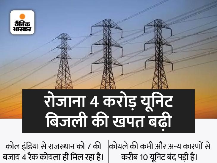 कोल इण्डिया ने घटाई सप्लाई, कोयले की कमी से प्रदेश की 10 यूनिट बंद; प्रोडक्शन घटा, लेकिन डिमांड बढ़ने लगी|राजस्थान,Rajasthan - Dainik Bhaskar