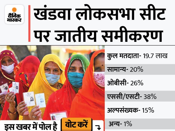 BJP ने ज्ञानेश्वर को टिकट देकर खेला OBC कार्ड; यहां 26% आबादी इसी वर्ग की, कांग्रेस से 15 साल बाद सामान्य वर्ग का कैंडिडेट|मध्य प्रदेश,Madhya Pradesh - Dainik Bhaskar