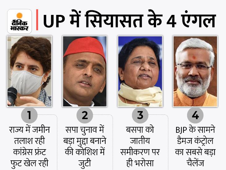 BJP के सामने डैमेज कंट्रोल बड़ी चुनौती, प्रियंका गांधी फ्रंटफुट पर खेलकर सपा-बसपा के समीकरण बिगाड़ रहीं|लखनऊ,Lucknow - Dainik Bhaskar