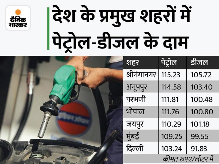 इस महीने आज छठवीं बार महंगे हुए पेट्रोल-डीजल, दिल्ली में पेट्रोल 103.24 और डीजल 91.83 रुपए पर पहुंचा बिजनेस,Business - Dainik Bhaskar