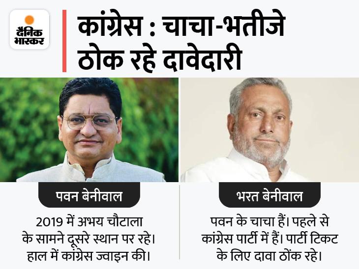 कांग्रेस में 3 नामों पर मंथन जारी; पवन बेनीवाल रेस में आगे, लेकिन पार्टी का फॉर्मूला बन सकता है टिकट की राह में रोड़ा|हिसार,Hisar - Dainik Bhaskar
