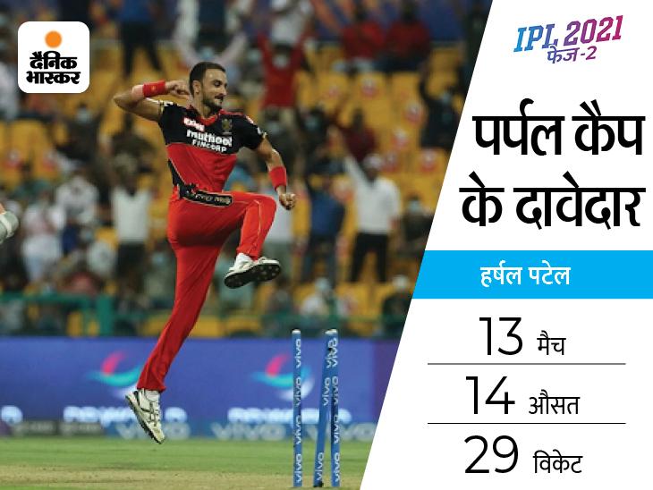 हर्षल पटेल IPLके एक सीजन में सबसे ज्यादा विकेट लेने वाले भारतीय गेंदबाज बने|IPL 2021,IPL 2021 - Dainik Bhaskar