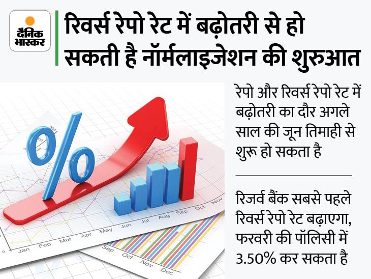 रेपो रेट को 4% पर बनाए रखा जा सकता है, लेकिन दिसंबर में बढ़ सकता है रिवर्स रेपो रेट बिजनेस,Business - Dainik Bhaskar