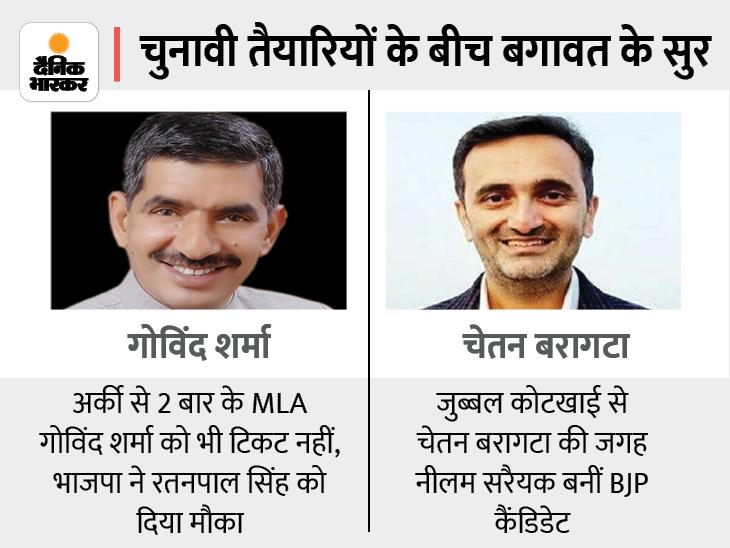 2 बार के विधायक गोविंद शर्मा और चेतन बरागटानिर्दलीय लड़ेंगे चुनाव, शुक्रवार सुबह भरेंगे नामांकन|शिमला,Shimla - Dainik Bhaskar