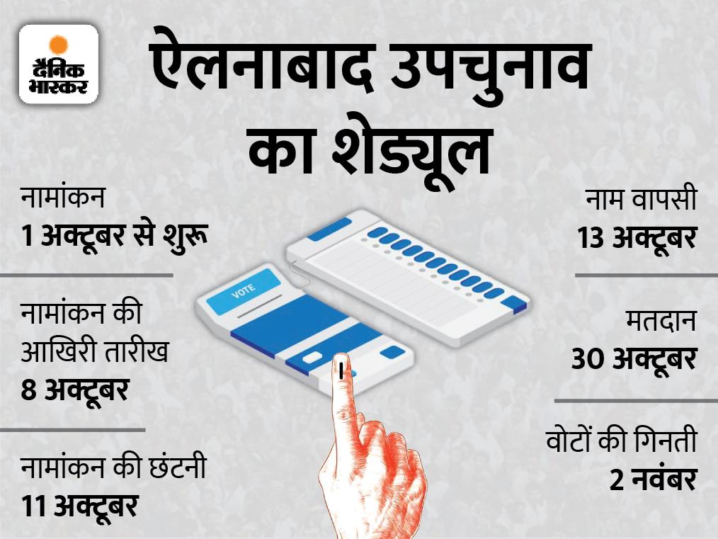 पवन बेनीवाल रेस में आगे, जाट-नॉन जाट उम्मीदवारों के बीच जातिगत समीकरण साधना पार्टी के लिए चुनौती|रेवाड़ी,Rewari - Dainik Bhaskar