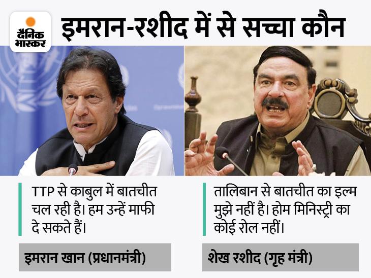 इमरान बोले- तालिबान पाकिस्तान से काबुल में बातचीत जारी; होम मिनिस्टर रशीद बोले- मुझे तो इसकी खबर नहीं|विदेश,International - Dainik Bhaskar