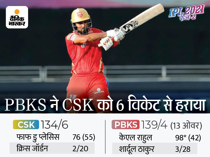 केएल राहुल के तूफान में उड़ी CSK, धोनी एंड कंपनी की लगातार तीसरी हार|IPL 2021,IPL 2021 - Dainik Bhaskar