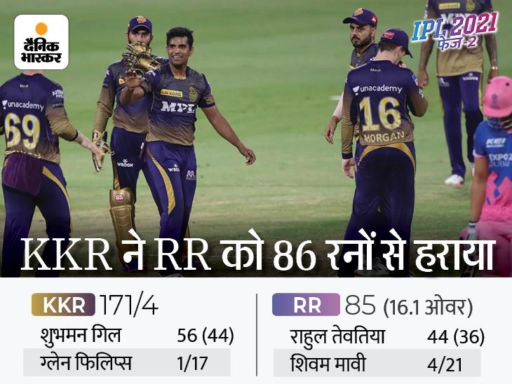 धमाकेदार जीत के साथ लगभग प्लेऑफ में पहुंची KKR, पॉइंट्स टेबल में 7वें पायदान पर रहे सैमसन के रॉयल्स|IPL 2021,IPL 2021 - Dainik Bhaskar