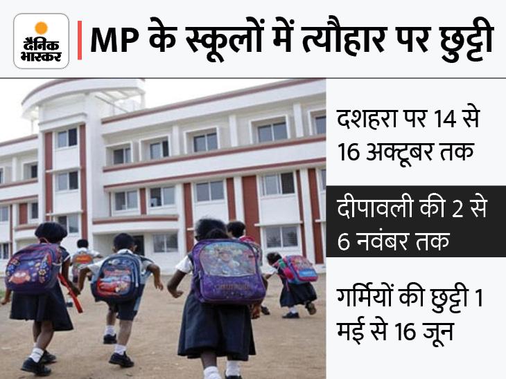 स्कूलों में दशहरा पर लगातार 3 दिन और दीपावली पर 5 दिन की छुट्टी; स्टूडेंट्स के साथ शिक्षकों पर भी लागू|मध्य प्रदेश,Madhya Pradesh - Dainik Bhaskar