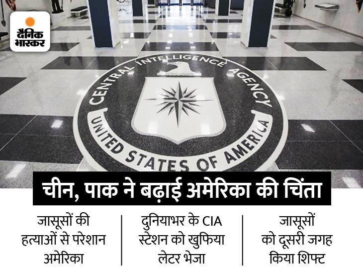 रूस, चीन और पाकिस्तान में मारे जा रहे CIA के एजेंट, खुफिया लेटर जारी कर किया आगाह|विदेश,International - Dainik Bhaskar