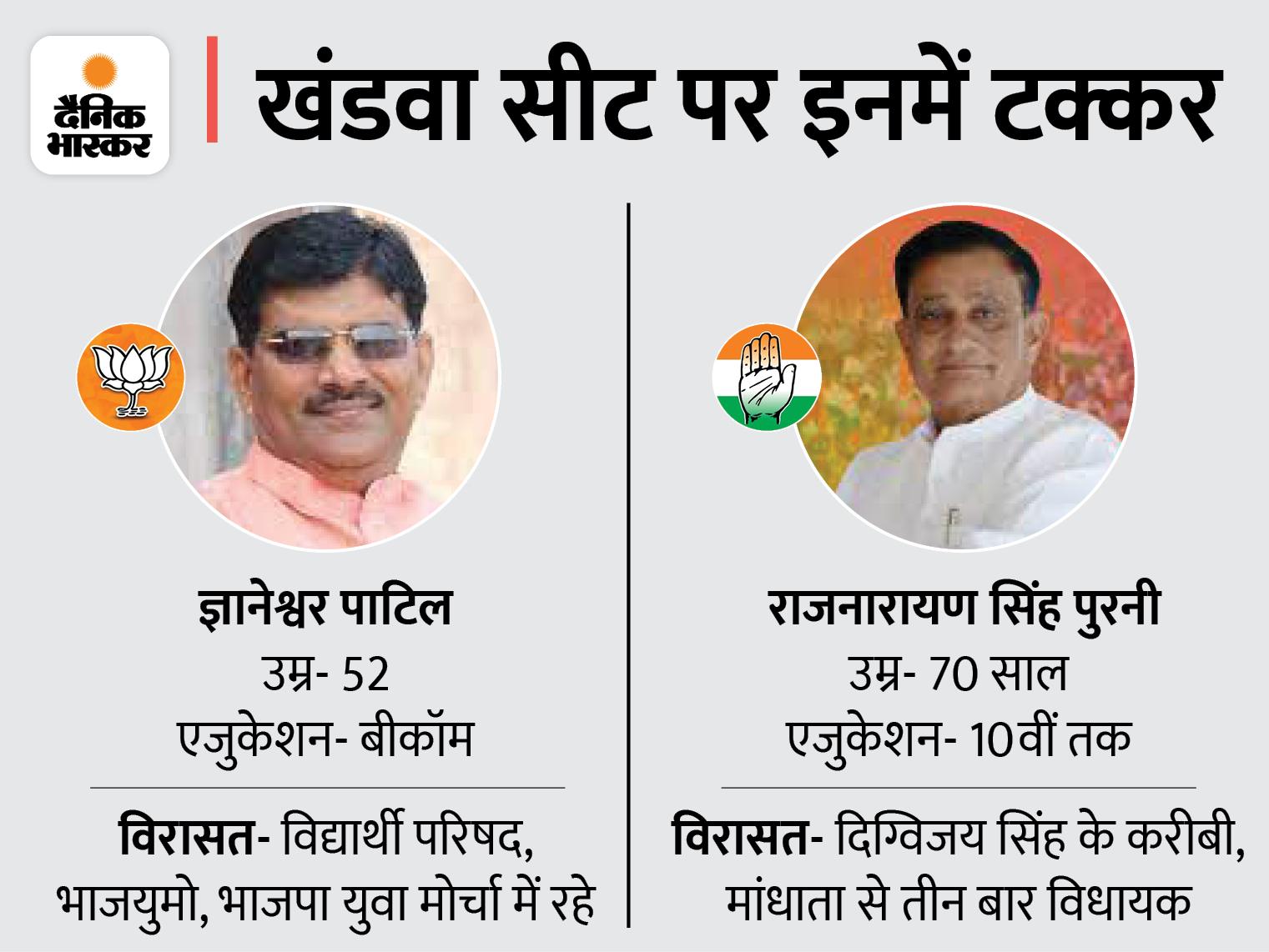 खंडवा से कांग्रेस के राजनारायण पुरनी के सामने भाजपा के ज्ञानेश्वर पाटिल, रैगांव से दोनों महिला प्रत्याशियों में टक्कर|मध्य प्रदेश,Madhya Pradesh - Dainik Bhaskar