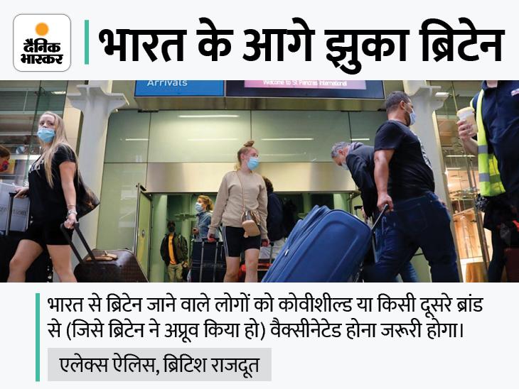 कोवीशील्ड लगवाने वाले भारतीयों को 11 अक्टूबर से ब्रिटेन जाने पर क्वारैंटाइन नहीं होना पड़ेगा|विदेश,International - Dainik Bhaskar