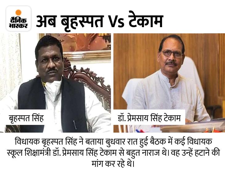 बृहस्पत सिंह और चंद्रदेव राय ने स्कूल शिक्षा मंत्री पर लगाया ट्रांसफर में पैसे लेने का आरोप, CM से मिलकर हटाने की मांग करेंगे|रायपुर,Raipur - Dainik Bhaskar