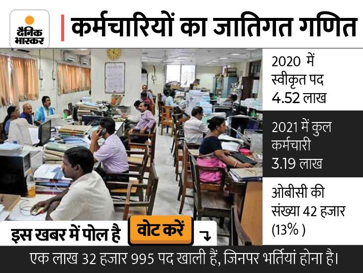 सरकारी कर्मचारियों की जातिगत जनगणना पूरी; सरकार ने पता किया किस वर्ग के कितने अधिकारी-कर्मचारी|मध्य प्रदेश,Madhya Pradesh - Dainik Bhaskar