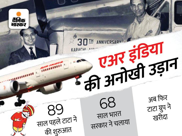 मिट्टी के मकान में था ऑफिस, मालिक खुद उड़ाते थे हवाई जहाज; आजादी के बाद सरकार ने खरीदा, फिर वापस टाटा को क्यों बेचना पड़ा?|DB ओरिजिनल,DB Original - Dainik Bhaskar