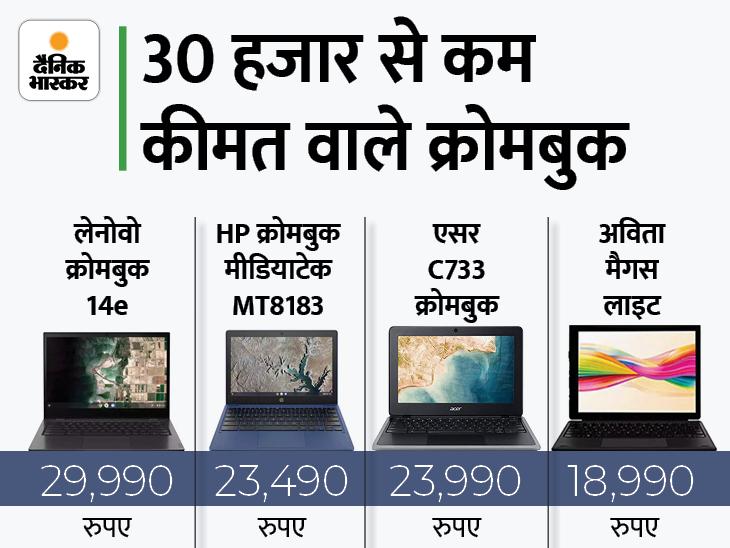 अमेजन पर 30 हजार रुपए से कम कीमत में मिल रहे, ऑनलाइन क्लास और वर्क फ्रॉम होम में काम आएंगे|टेक & ऑटो,Tech & Auto - Dainik Bhaskar