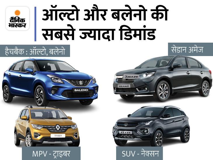 माइलेज, मेंटेनेंस से सेफ्टी रेटिंग तक, आपके बजट पर खरी उतरेंगी ये कारें; अभी ट्राइबर पर 45 हजार रुपए तक डिस्काउंट भी मिल रहा|टेक & ऑटो,Tech & Auto - Dainik Bhaskar