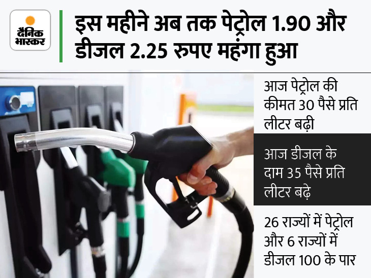 इस महीने अब तक 7वीं बार बढ़े पेट्रोल-डीजल के दाम, दिल्ली में पेट्रोल 103.54 और डीजल 92.12 रुपए पर पहुंचा बिजनेस,Business - Dainik Bhaskar