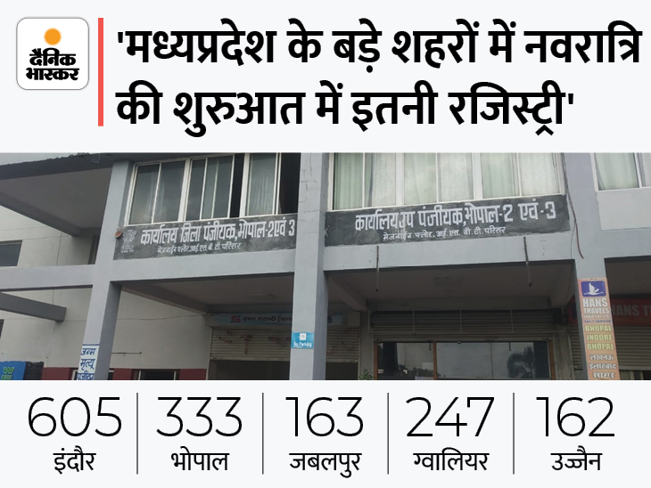 इंदौर में सबसे ज्यादा 605, दूसरे नंबर पर भोपाल में 333; नौ दिन में 60 हजार प्रॉपर्टी की रजिस्ट्री होने की उम्मीद|मध्य प्रदेश,Madhya Pradesh - Dainik Bhaskar