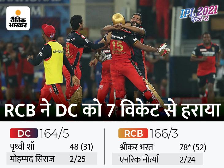 आखिरी गेंद पर छक्का लगाकर श्रीकर भरत ने दिलाई RCB को रोमांचक जीत|IPL 2021,IPL 2021 - Dainik Bhaskar
