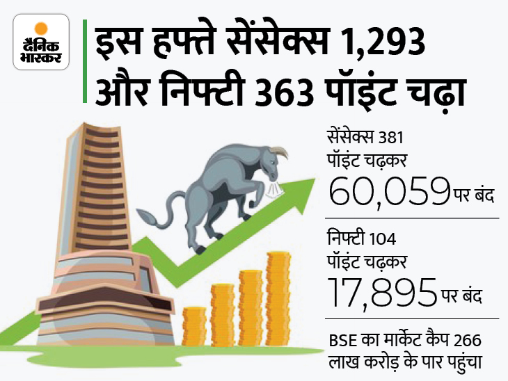 RBI की क्रेडिट पॉलिसी से बाजार खुश, सेंसेक्स 60000 के पार और निफ्टी 17900 के करीब बंद; IT शेयर चमके बिजनेस,Business - Dainik Bhaskar