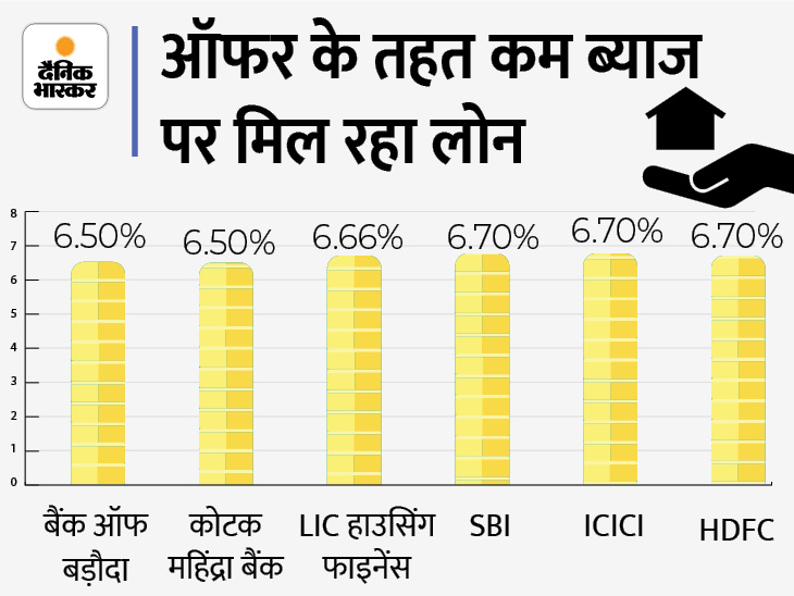इस फेस्टिवल सीजन कई बैंक होम लोन पर दे रहे खास ऑफर, बैंक ऑफ बड़ौदा और कोटक महिंद्रा बैंक 6.50% ब्याज पर दे रहे कर्ज|बिजनेस,Business - Dainik Bhaskar