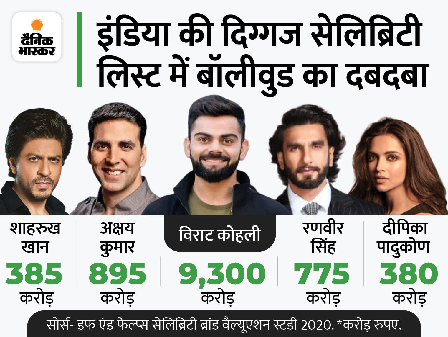 ब्रांड शाहरुख पर आर्यन केस का असर शॉर्ट टर्म, बायजूस ने IPO के चलते रोके स्टार के ऐड|बिजनेस,Business - Dainik Bhaskar