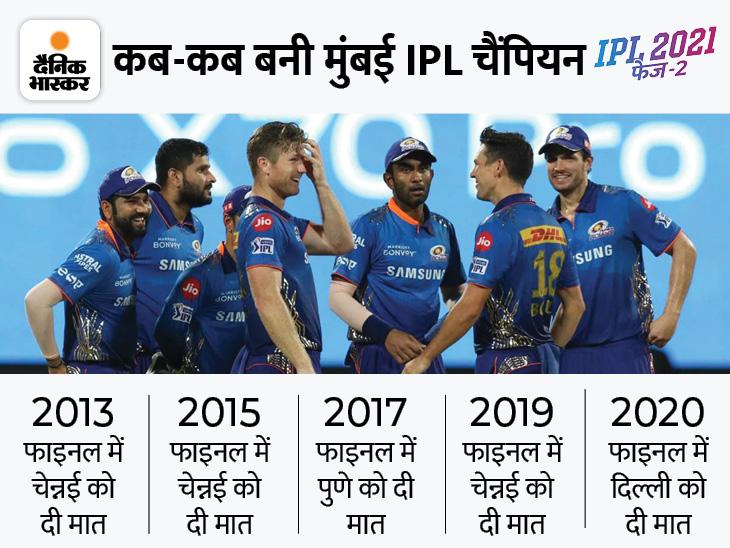 सबसे ज्यादा बार IPL जीतने वाली टीम प्लेऑफ में भी नहीं पहुंच पाई, दूसरे फेज में बल्लेबाजों ने किया निराश|IPL 2021,IPL 2021 - Dainik Bhaskar