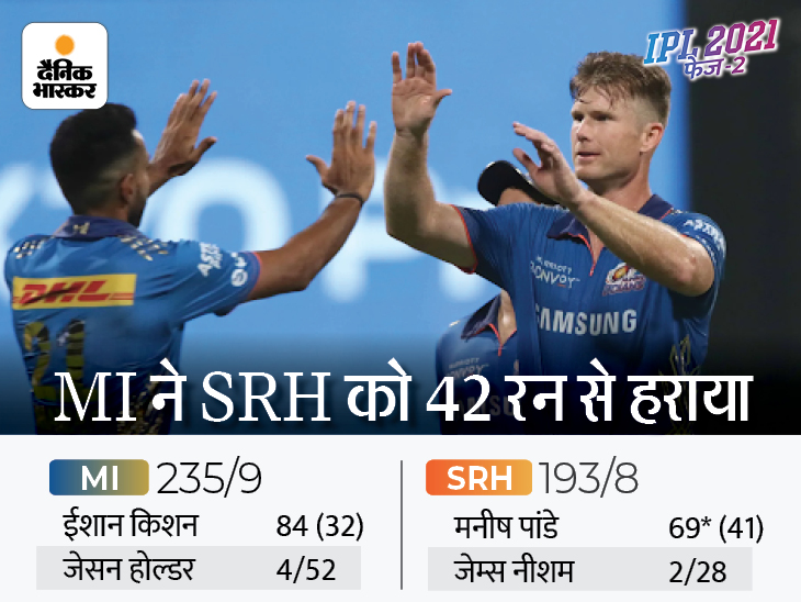जीतकर भी हार गई मुंबई; हैदराबाद को 42 रन से हराया, फिर भी प्ले-ऑफ से बाहर, देखिए फाइनल पॉइंट्स टेबल|IPL 2021,IPL 2021 - Dainik Bhaskar