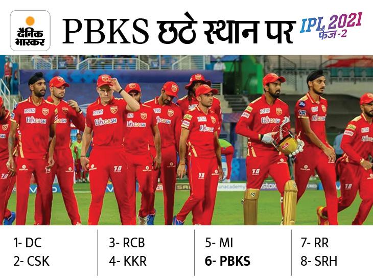 लगातार 7 सीजन से प्लेऑफ में नहीं पहुंची प्रीति जिंटा की टीम, दिल्ली 6 बार नहीं पहुंच पाई थी|IPL 2021,IPL 2021 - Dainik Bhaskar