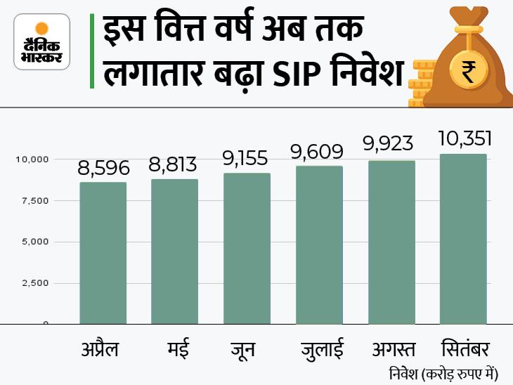 SIP में निवेश पहली बार 10 हजार करोड़ रुपए के पार निकला, रिकॉर्ड 26.8 लाख नए SIP खाते भी खुले|बिजनेस,Business - Dainik Bhaskar