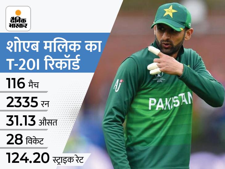 22 साल से इंटरनेशनल क्रिकेट खेल रहे शोएब मलिक की वापसी, 5 टी-20 वर्ल्ड कप में ले चुके हैं हिस्सा|IPL 2021,IPL 2021 - Dainik Bhaskar