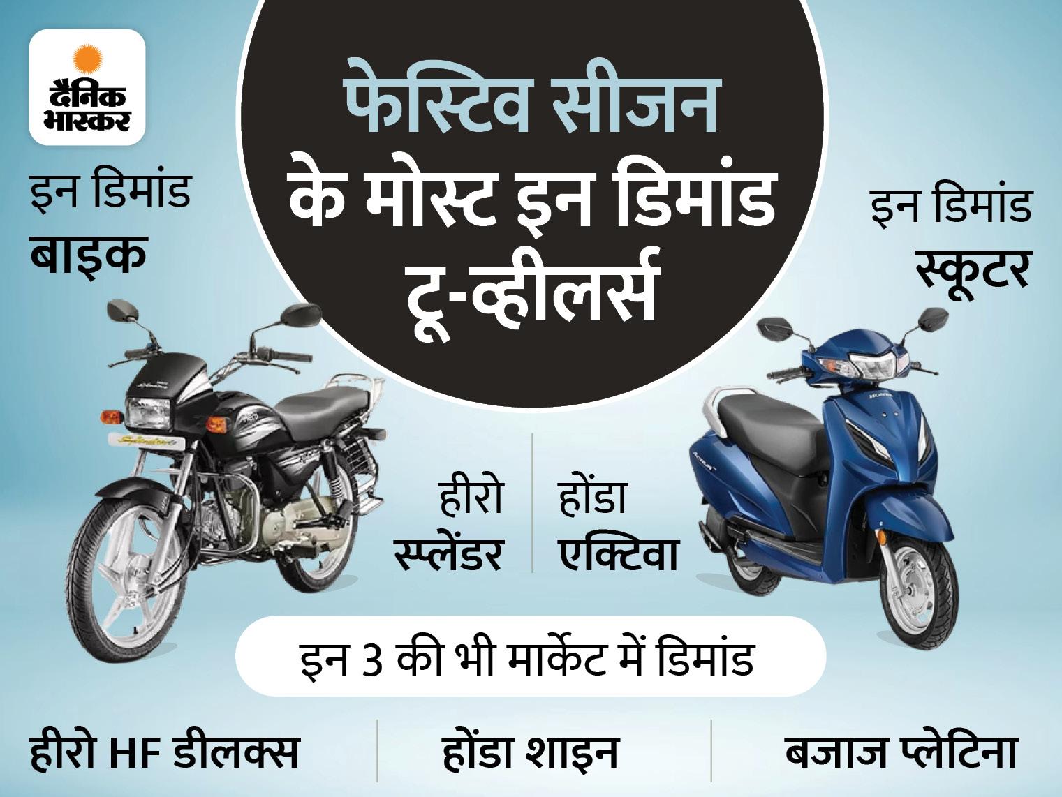 हीरो स्प्लेंडर से होंडा एक्टिवा तक, ये हैं देश के सबसे ज्यादा बिकने वाली बाइक-स्कूटर; कीमत और माइलेज भी सुपरहिट|टेक & ऑटो,Tech & Auto - Dainik Bhaskar