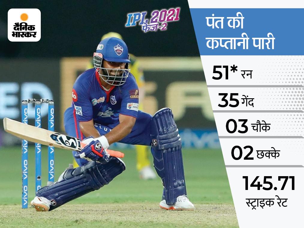 IPL में यह पंत का 15वां और इस सीजन तीसरा अर्धशतक रहा