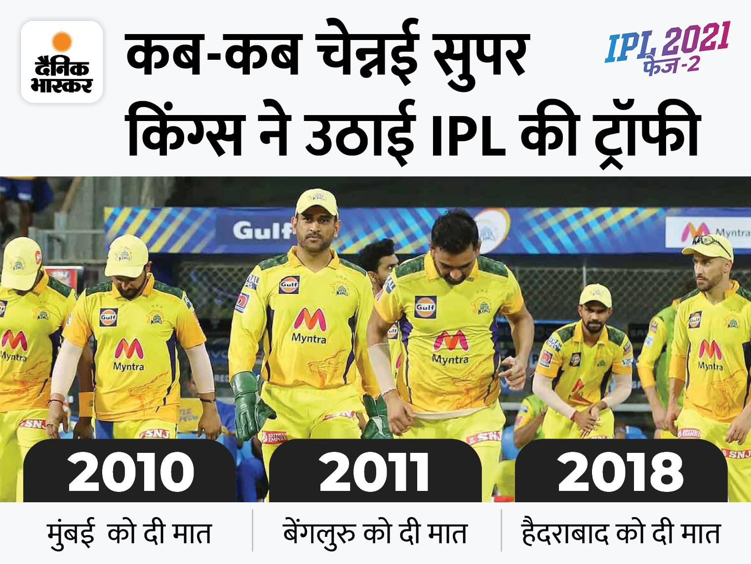 पॉइंट्स टेबल में नंबर-2 पर रहने वाली टीम 6 बार जीत चुकी है IPL का खिताब, नंबर एक की टीम 4 बार बनी विजेता|IPL 2021,IPL 2021 - Dainik Bhaskar